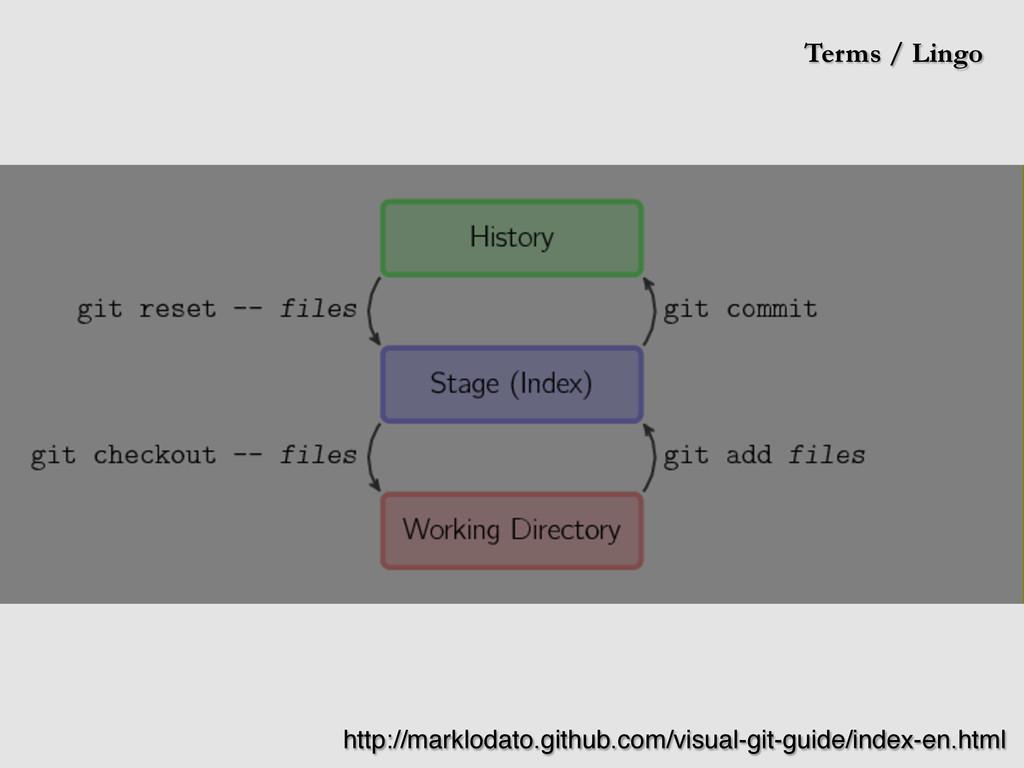 Terms / Lingo http://marklodato.github.com/visu...