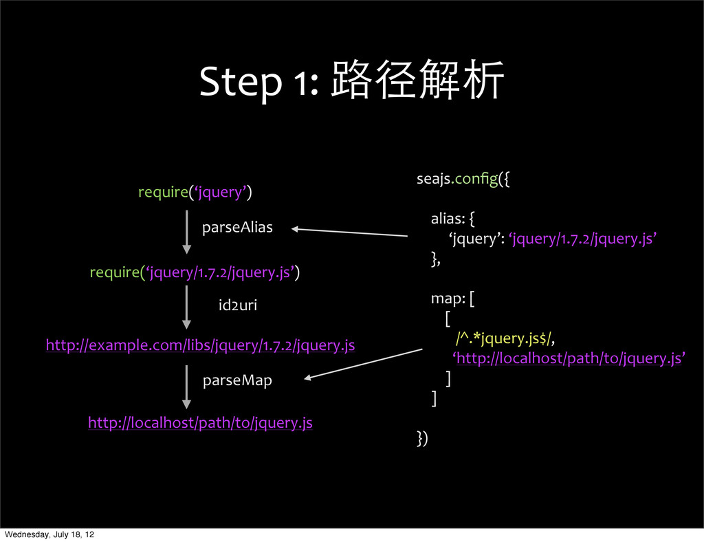 Step 1: 路径解析 require('jquery')   ...