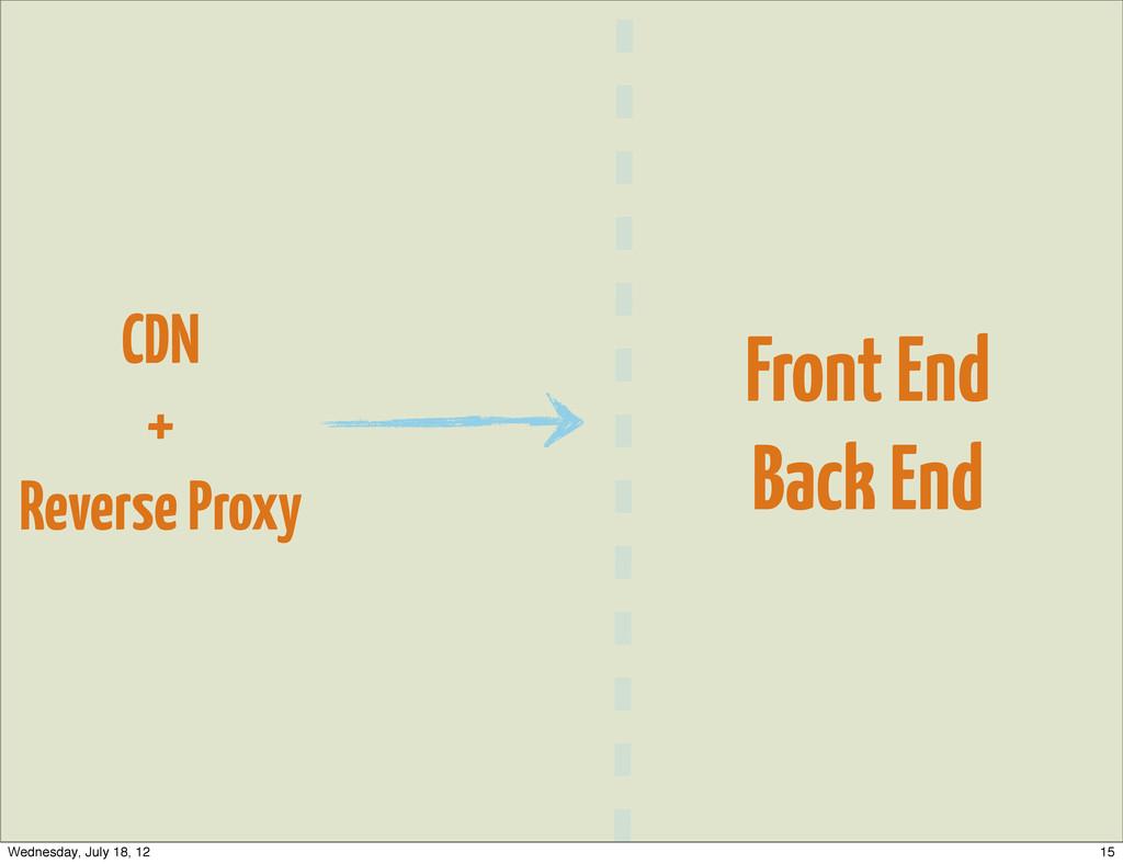 CDN + Reverse Proxy Front End Back End 15 Wedne...