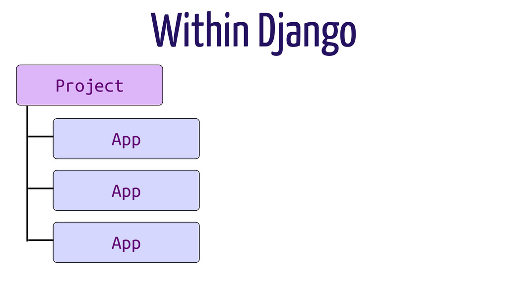 Project App App App Within Django