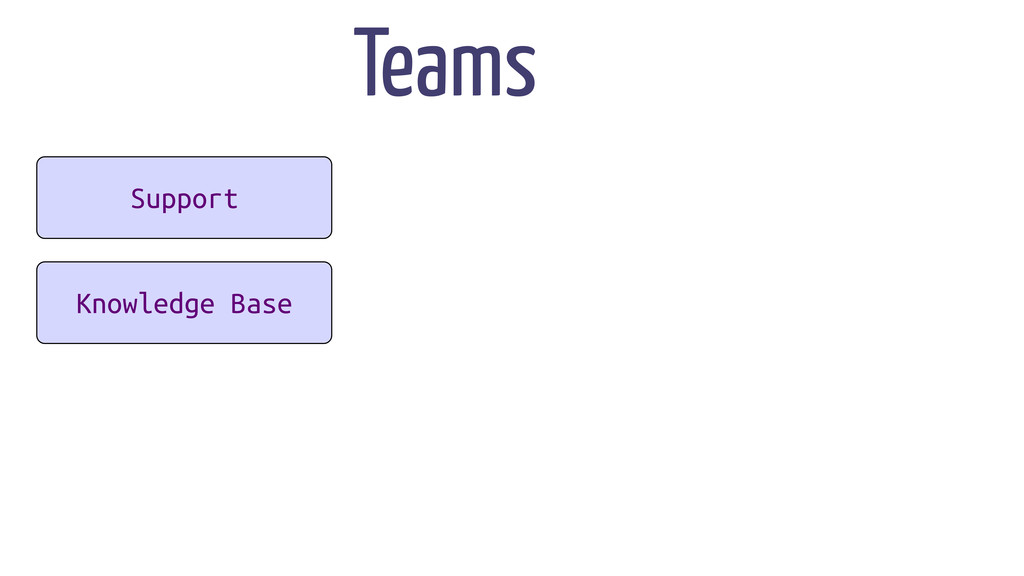Support Knowledge Base Teams