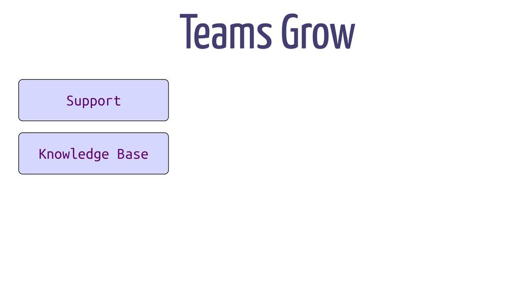 App App Support Knowledge Base Teams Grow