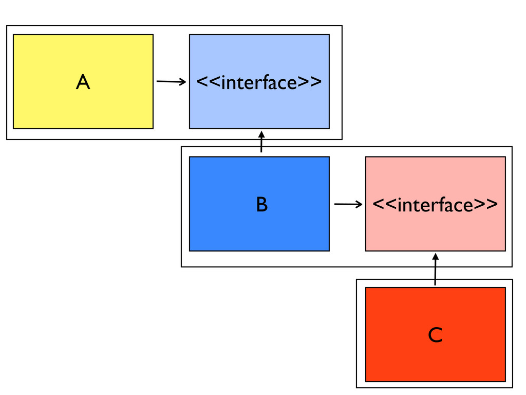A B C <<interface>> <<interface>>