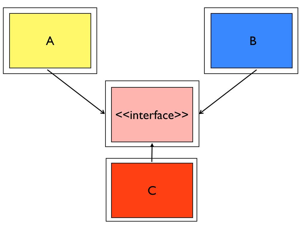 A B C <<interface>>