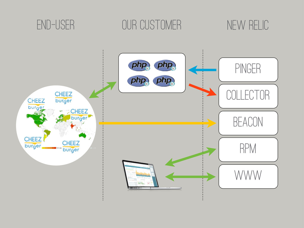 Collector Beacon RPM Pinger WWW END-USER OUR CU...