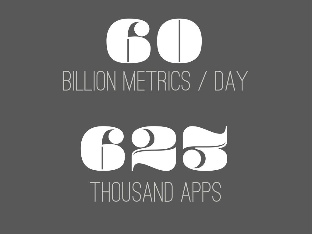 60 Billion metrics / Day 623 THOUSAND APPS