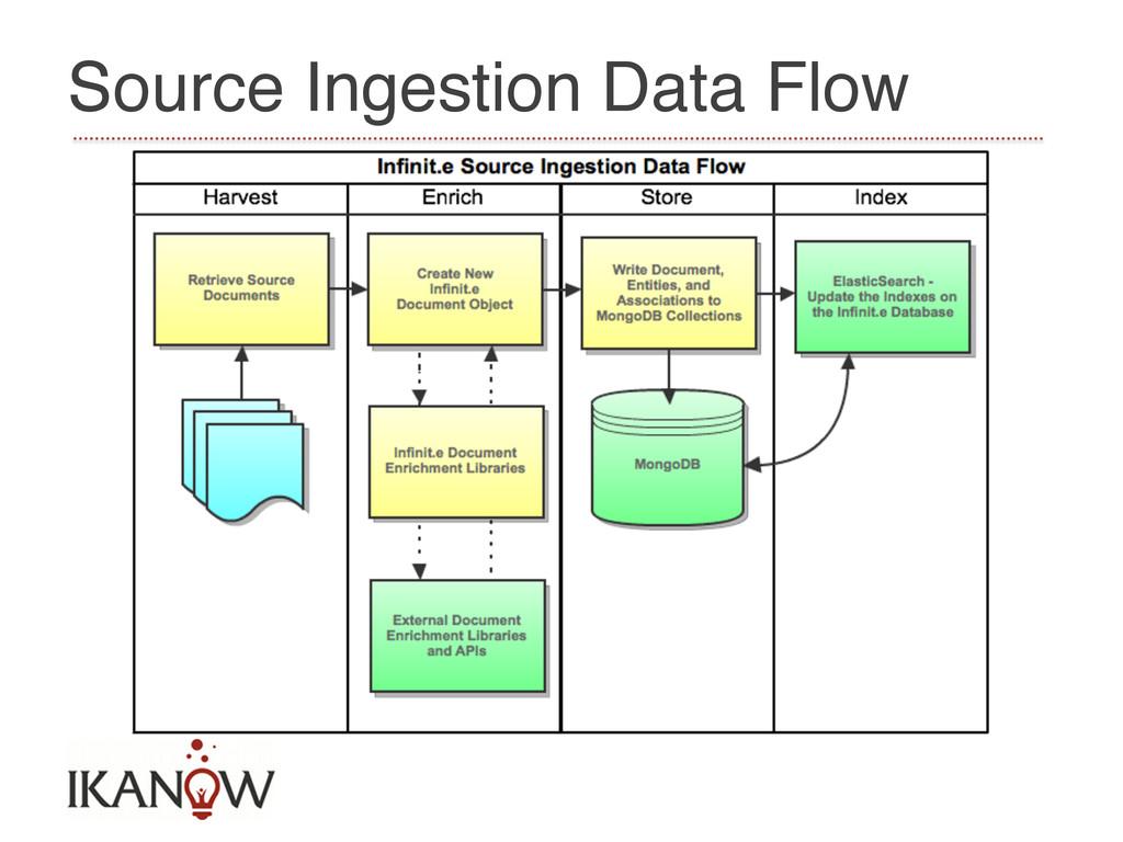 Source Ingestion Data Flow!