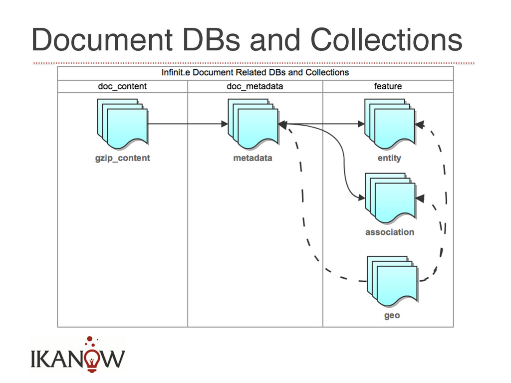 Document DBs and Collections!