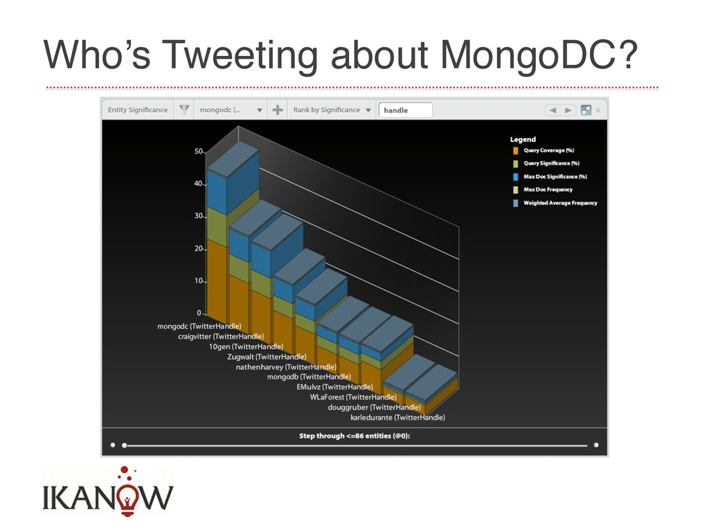 Who's Tweeting about MongoDC?!
