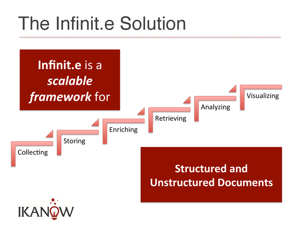 The Infinit.e Solution! Collec=ng  Storing ...