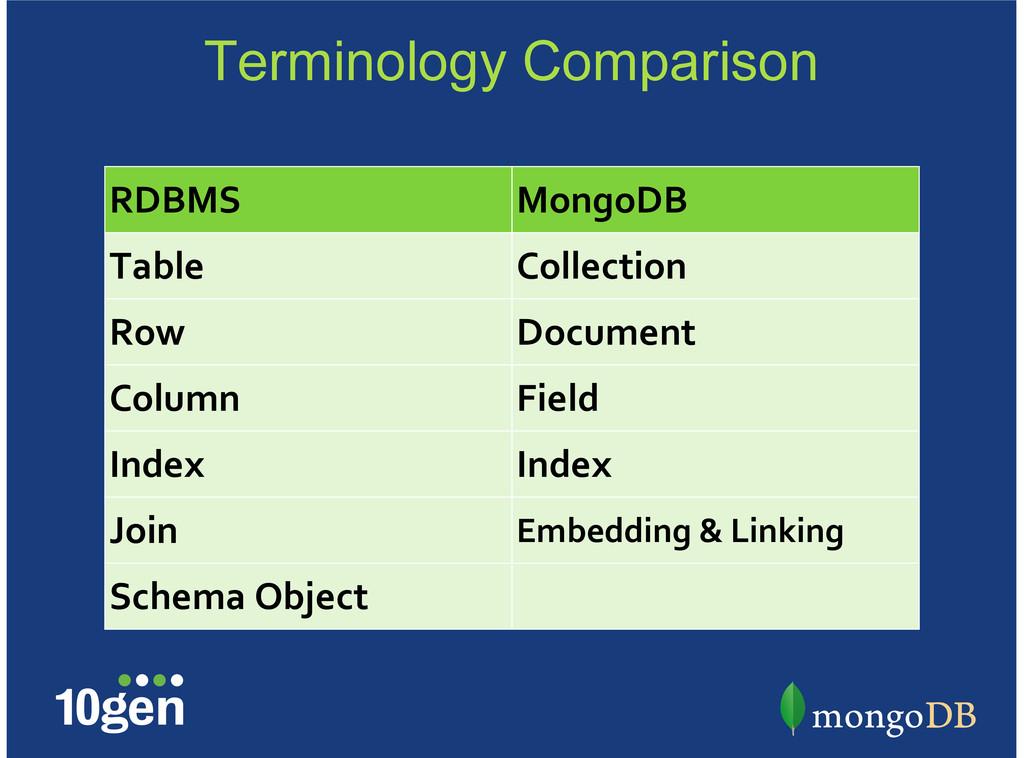 Terminology Comparison RDBMS MongoDB Table Coll...