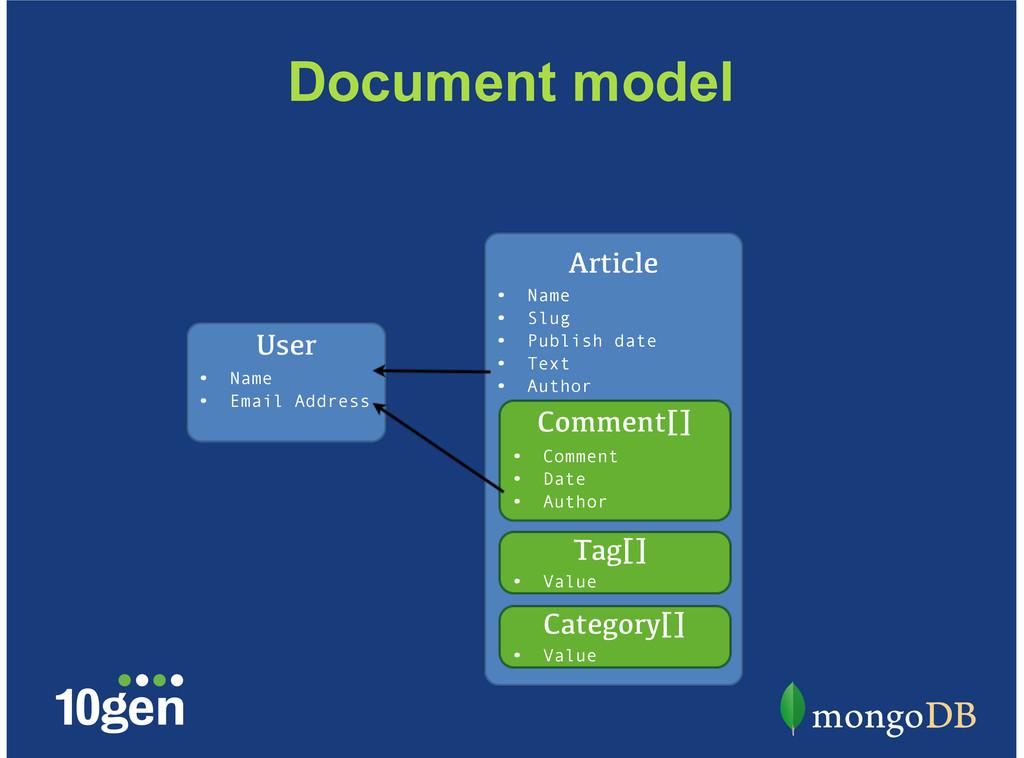 User Name Email Address • • Article Name Slug P...
