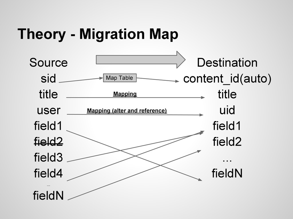 Theory - Migration Map Source sid title user fi...