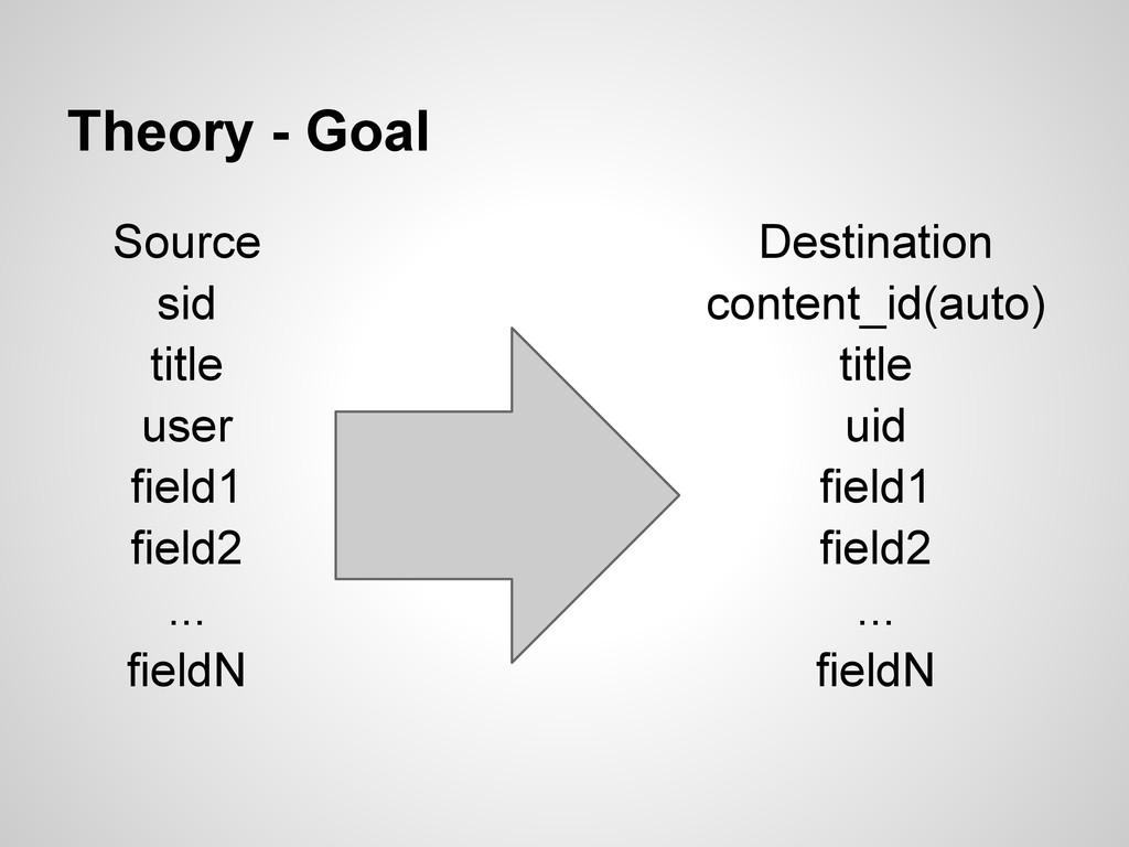Theory - Goal Source sid title user field1 fiel...