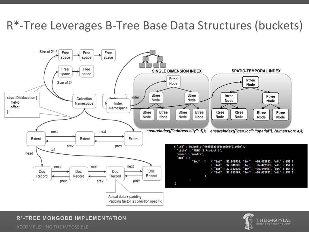 R*2Tree$Leverages$B2Tree$Base$Data$Structures$(...