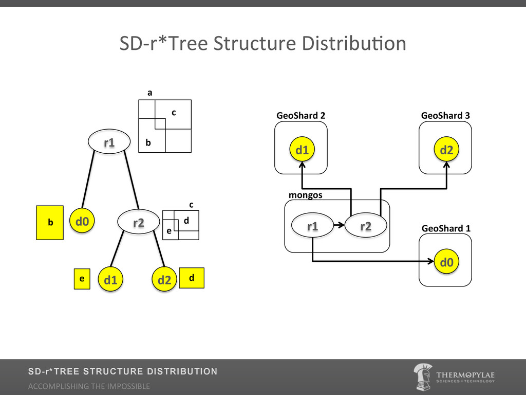 SD2r*Tree$Structure$DistribuUon$ d0! r1! a! b! ...