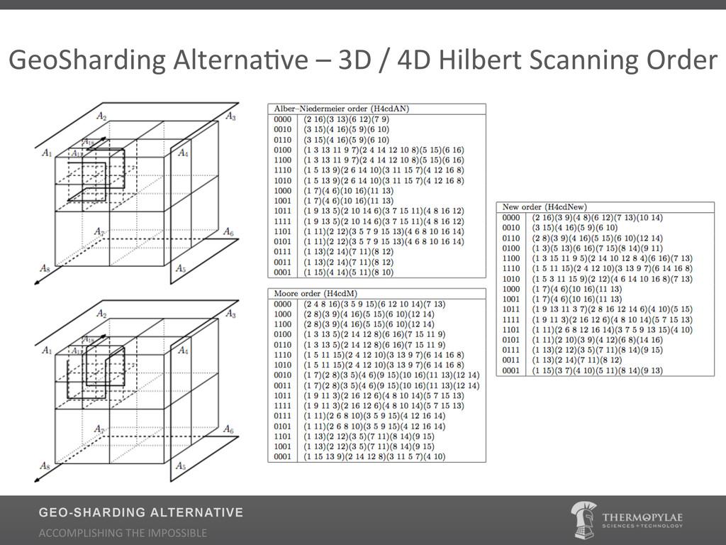GeoSharding$AlternaUve$–$3D$/$4D$Hilbert$Scanni...