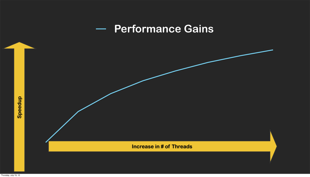 Performance Gains Increase in # of Threads Spee...