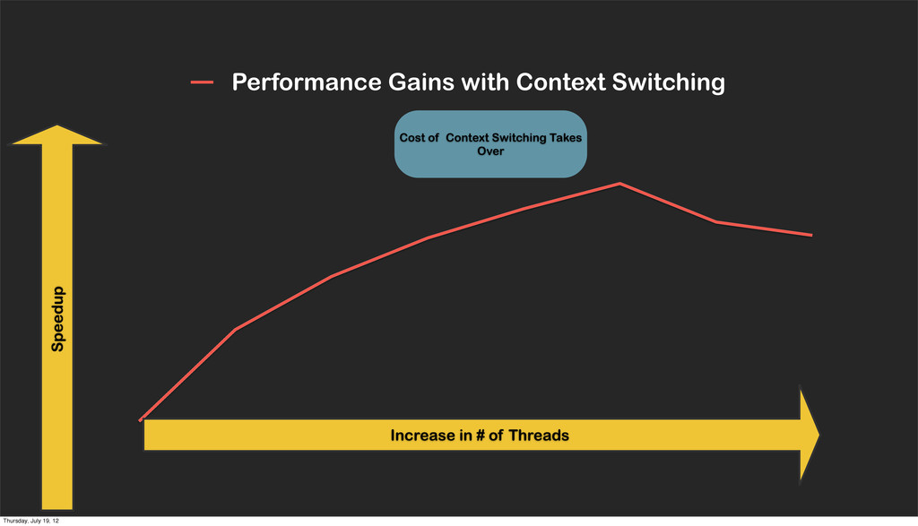 Performance Gains with Context Switching Increa...