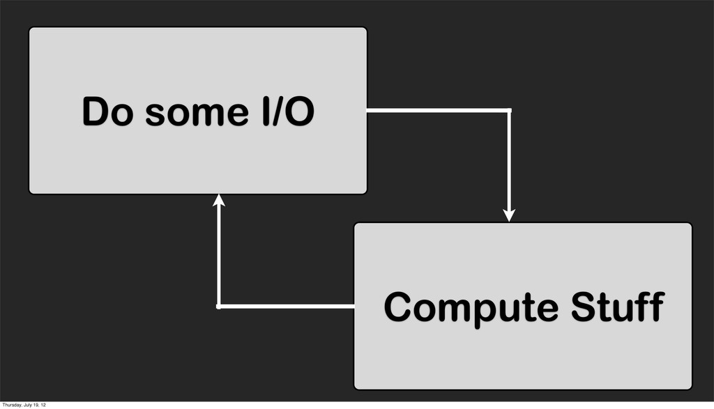 Do some I/O Compute Stuff Thursday, July 19, 12