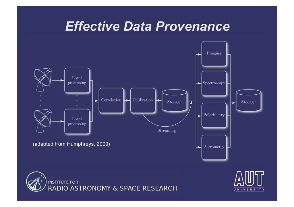 Effective Data Provenance (adapted from Humphre...