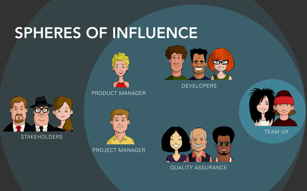 SPHERES OF INFLUENCE STAKEHOLDERS DEVELOPERS PR...