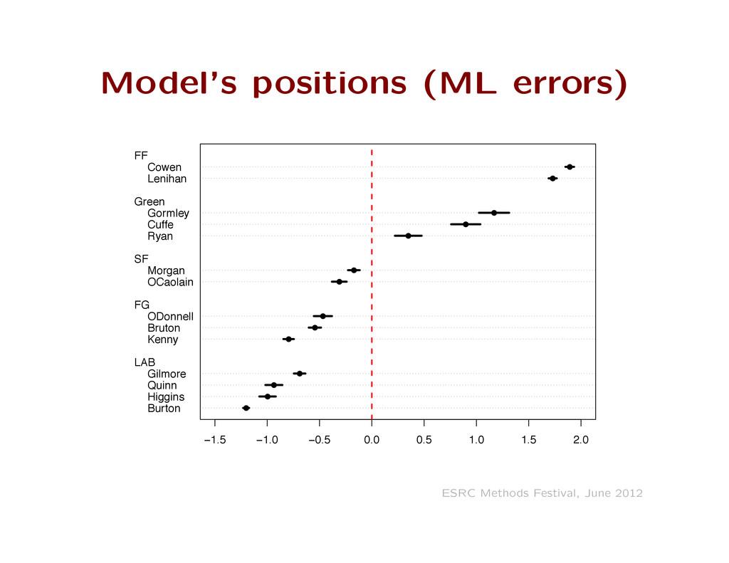 Model's positions (ML errors) Burton Higgins Qu...