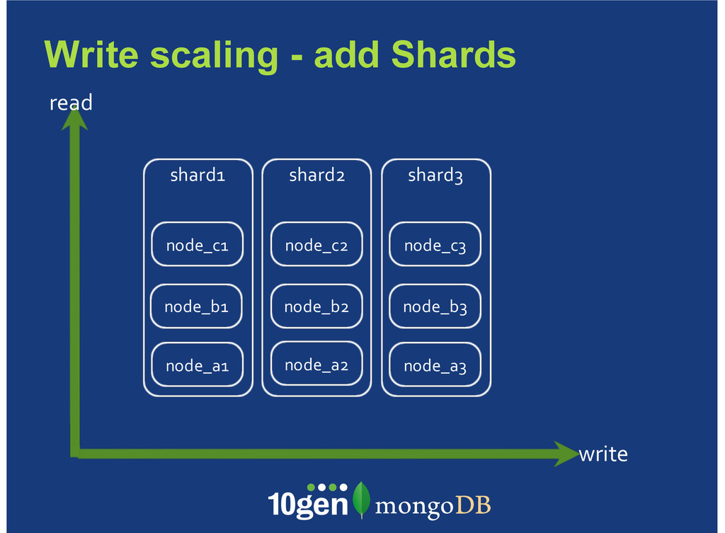 Write scaling - add Shards write read shard1 no...
