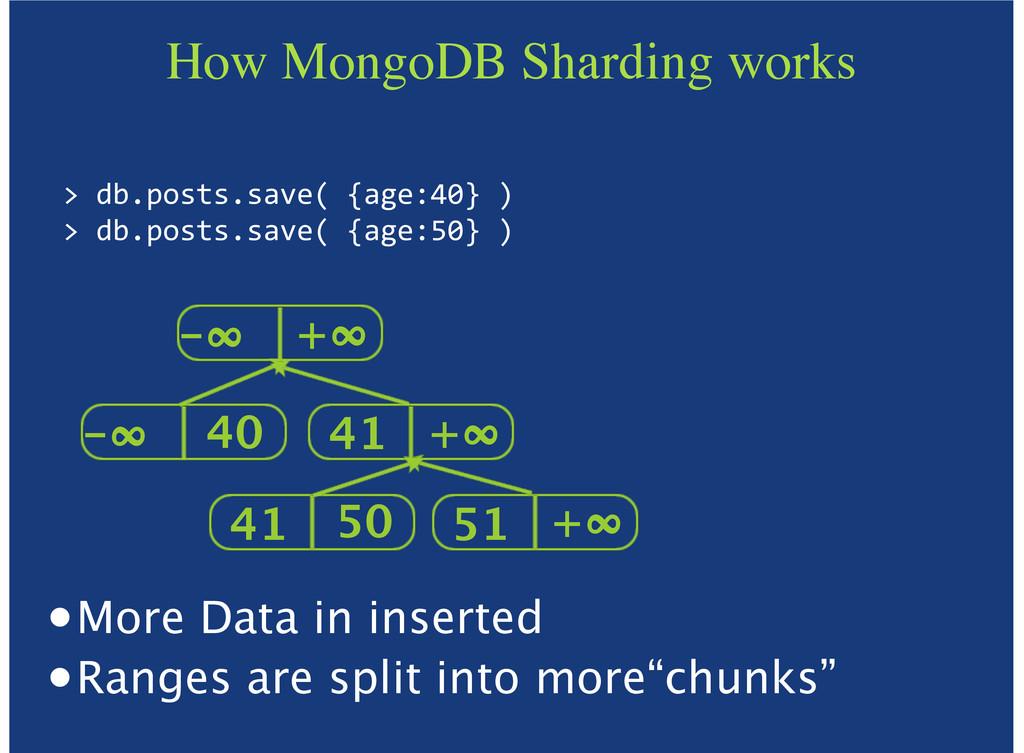"""How MongoDB Sharding works >""""db.posts.save(""""{ag..."""