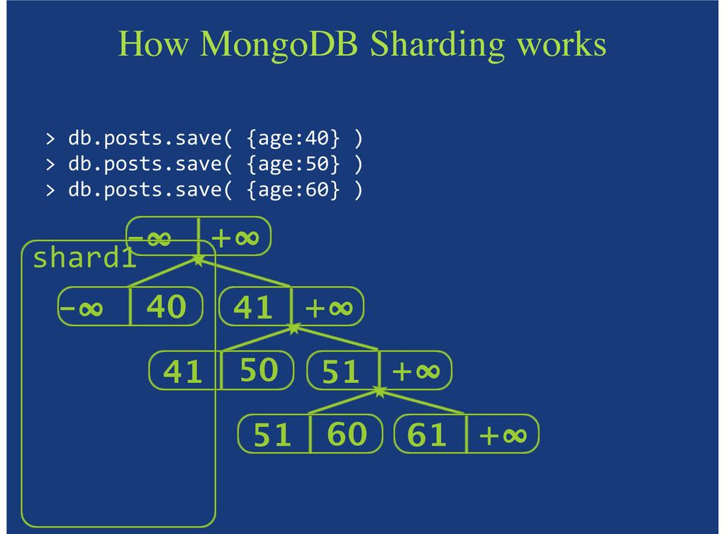 "-∞ +∞ 41 +∞ 51 +∞ How MongoDB Sharding works >""..."