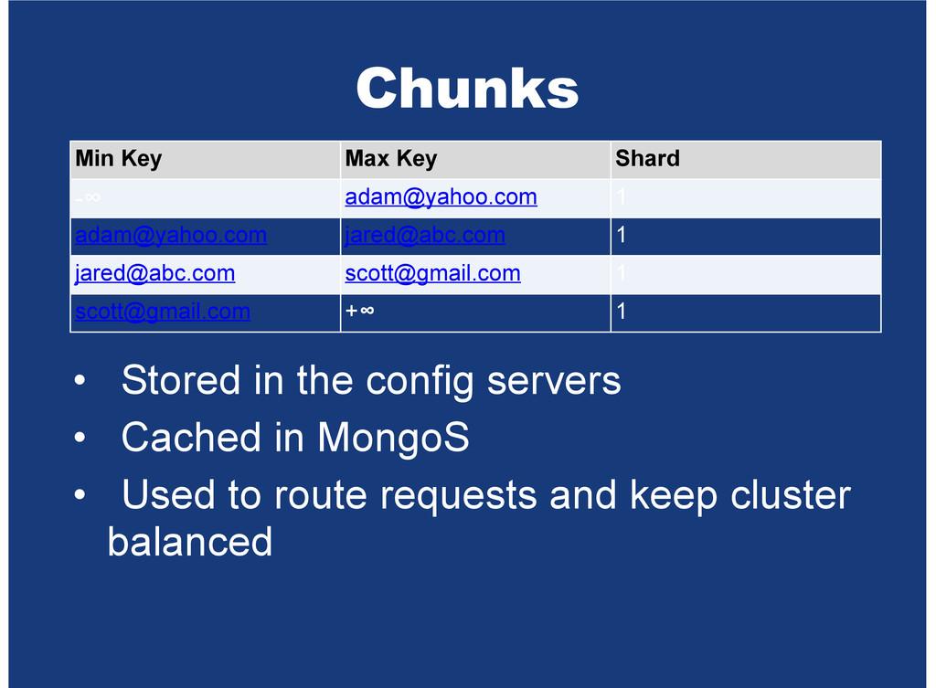 Chunks Min Key Max Key Shard -∞ adam@yahoo.com ...