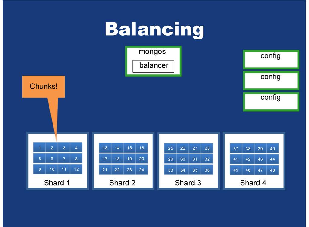 Balancing Shard 1 Shard 2 Shard 3 Shard 4 5 9 1...