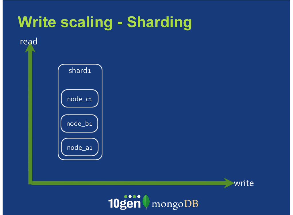 Write scaling - Sharding write read shard1 node...