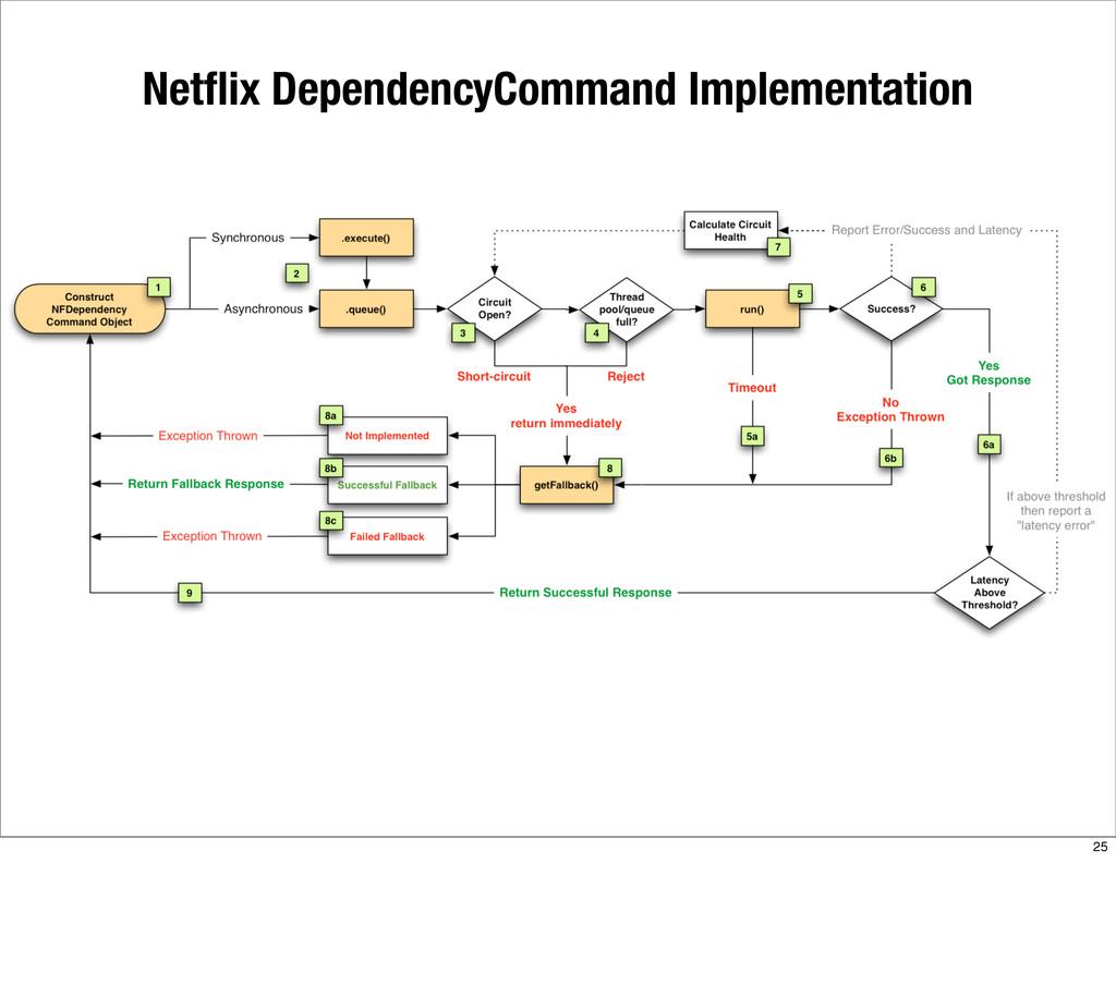 Netflix DependencyCommand Implementation 25