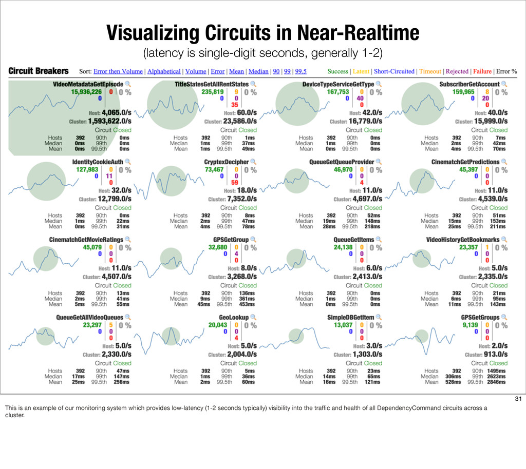 Visualizing Circuits in Near-Realtime (latency ...