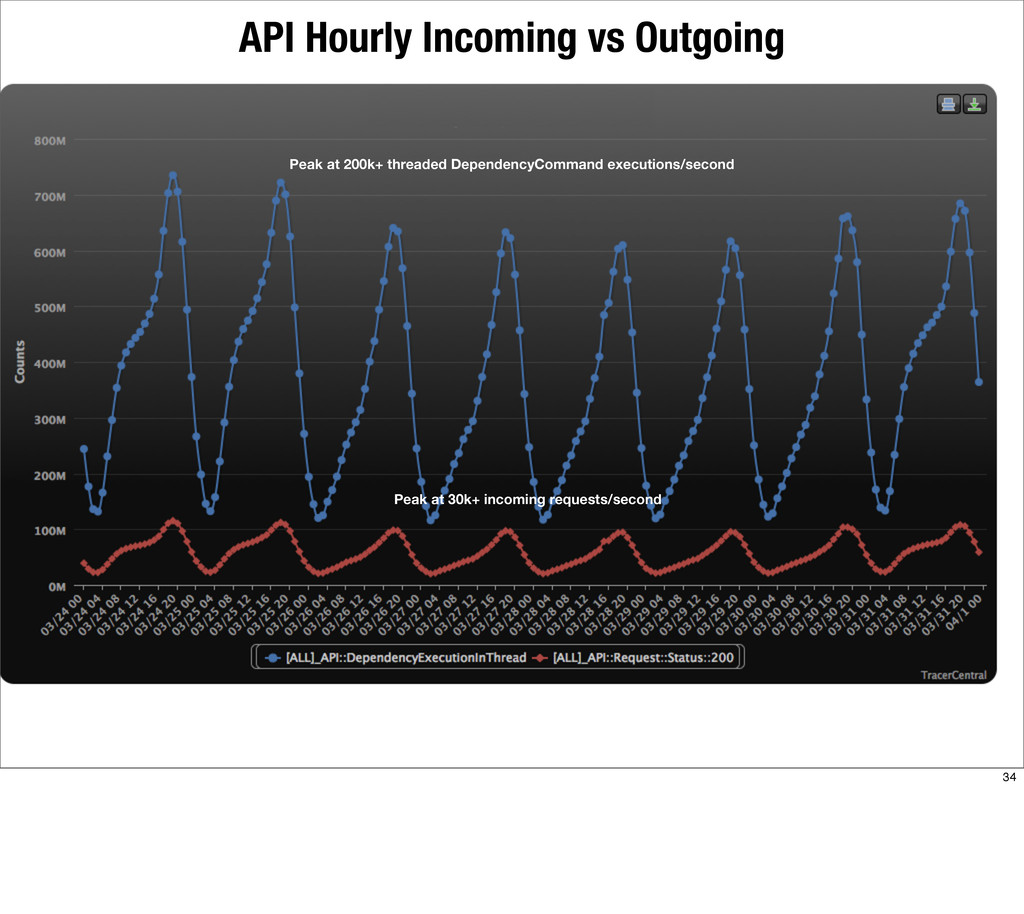 API Hourly Incoming vs Outgoing Peak at 200k+ t...
