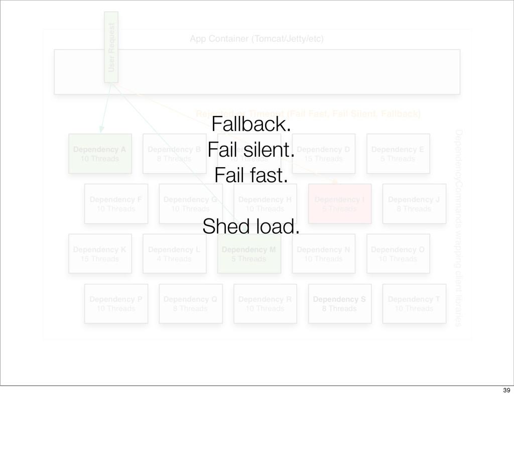Fallback. Fail silent. Fail fast. Shed load. 39