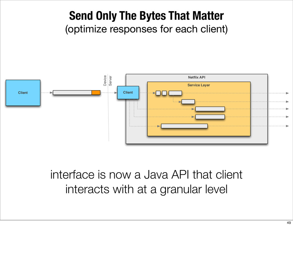 Send Only The Bytes That Matter (optimize respo...