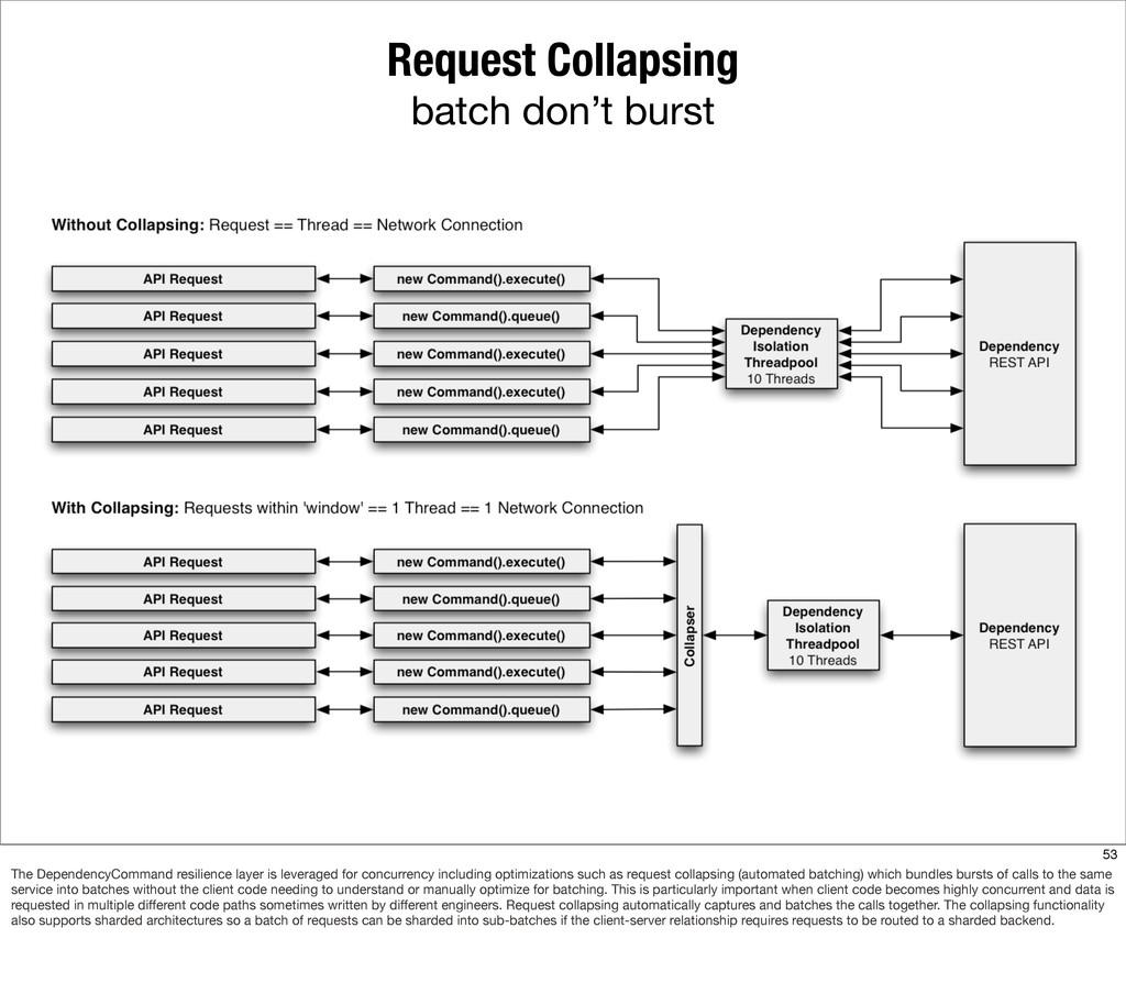 Request Collapsing batch don't burst 53 The Dep...