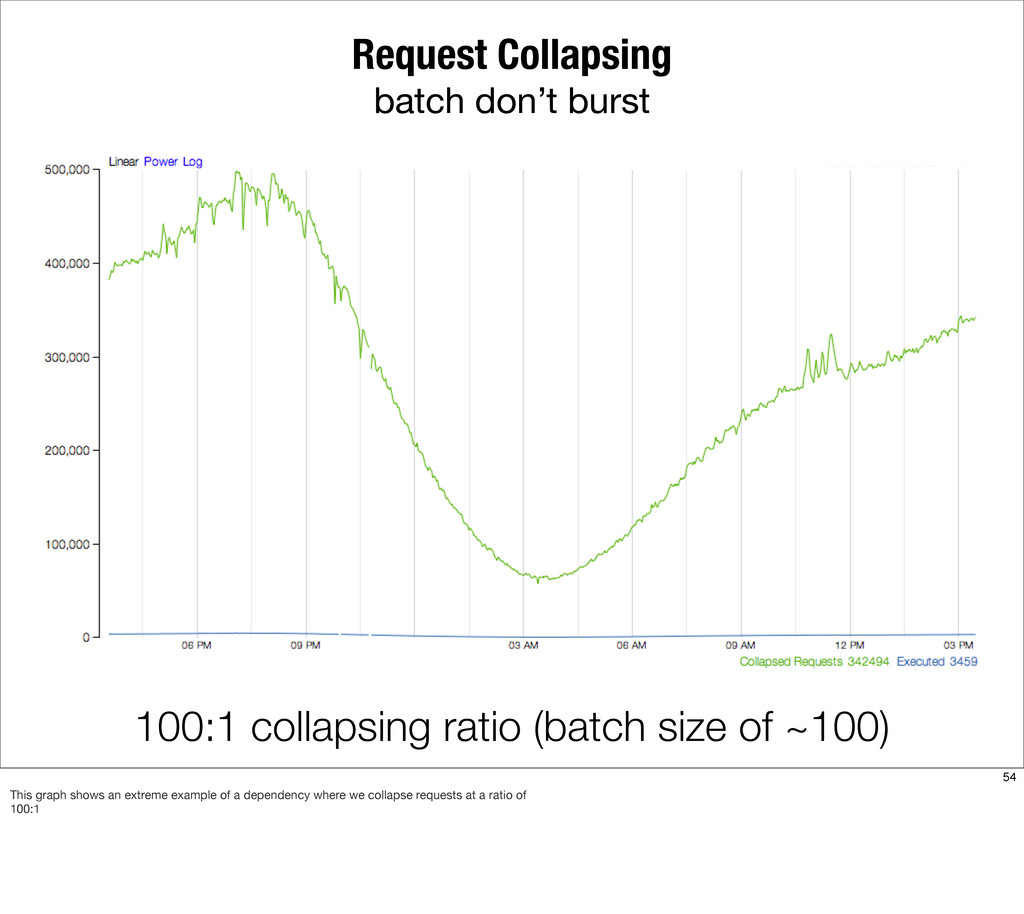 Request Collapsing batch don't burst 100:1 coll...