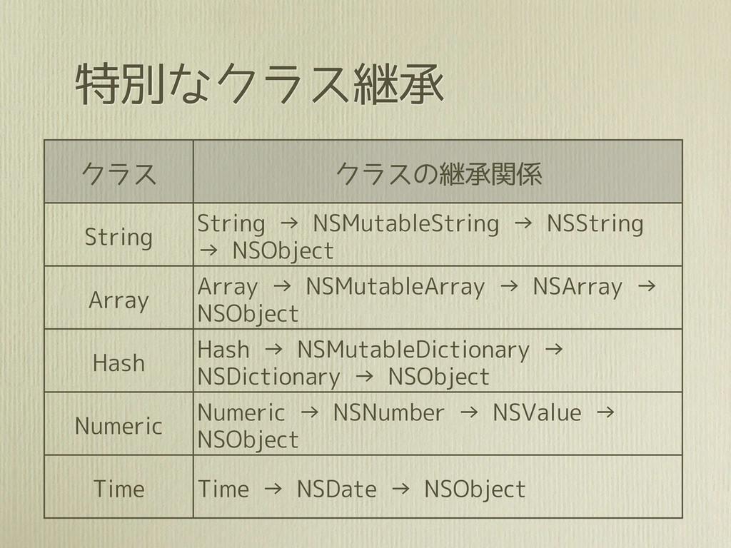 特別なクラス継承 クラス クラスの継承関係 String String → NSMutable...