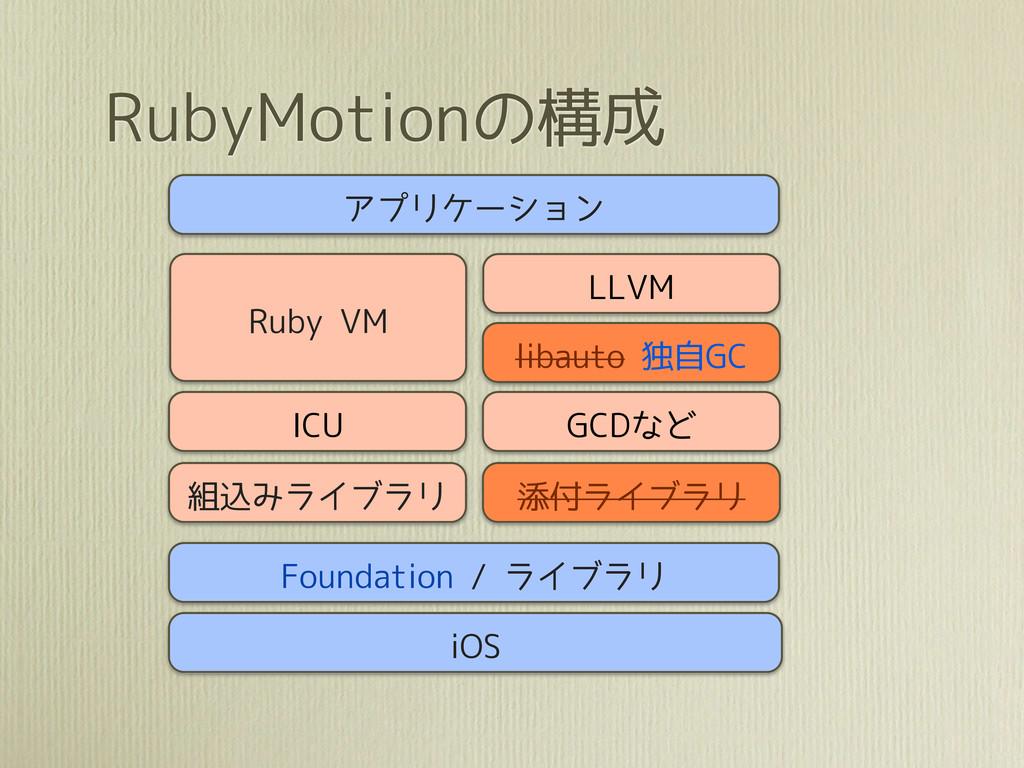 RubyMotionの構成 アプリケーション LLVM ICU 組込みライブラリ Ruby V...
