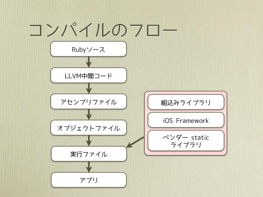 コンパイルのフロー Rubyソース LLVM中間コード アセンブリファイル オブジェクトファイ...