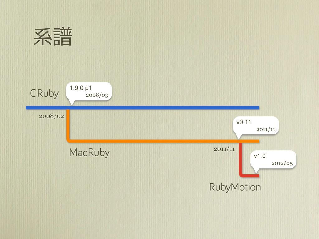 系譜 CRuby MacRuby RubyMotion 2008/02 2011/11 1.9...
