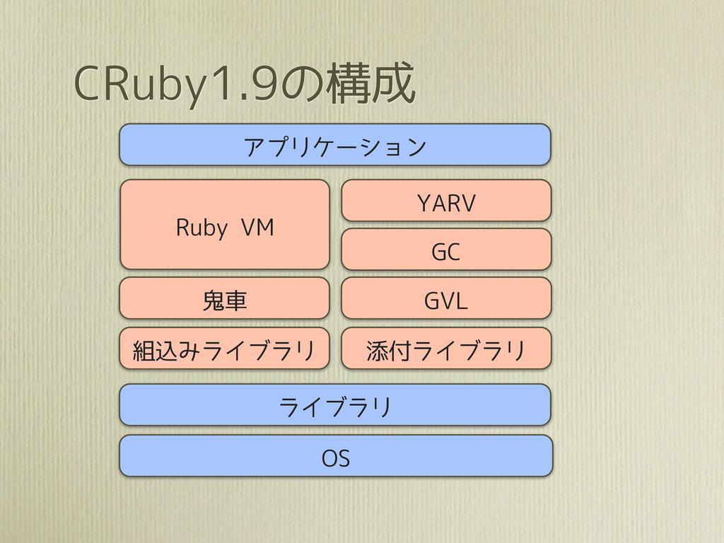 CRuby1.9の構成 アプリケーション YARV 鬼車 組込みライブラリ GVL Ruby ...