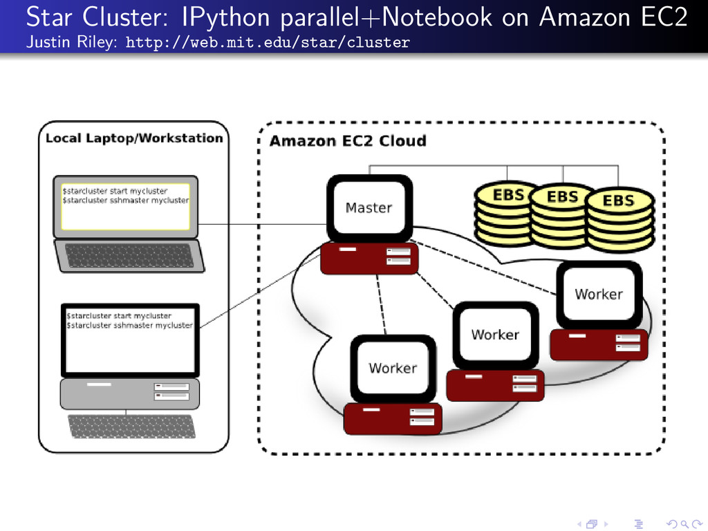 Star Cluster: IPython parallel+Notebook on Amaz...