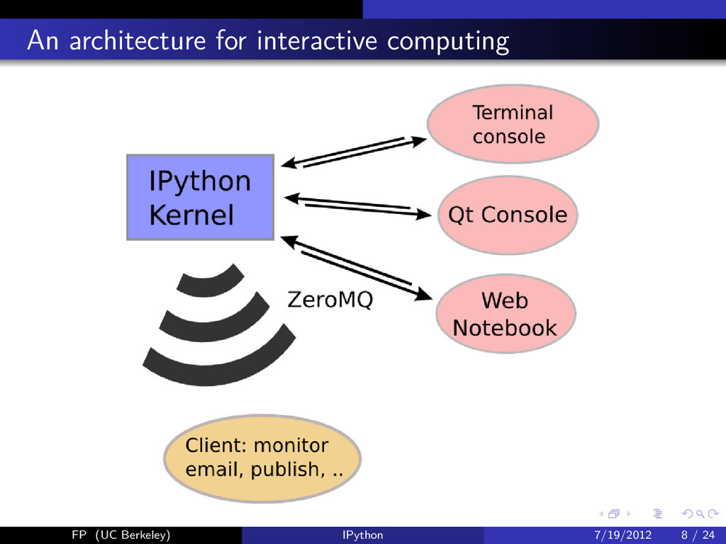 An architecture for interactive computing FP (U...