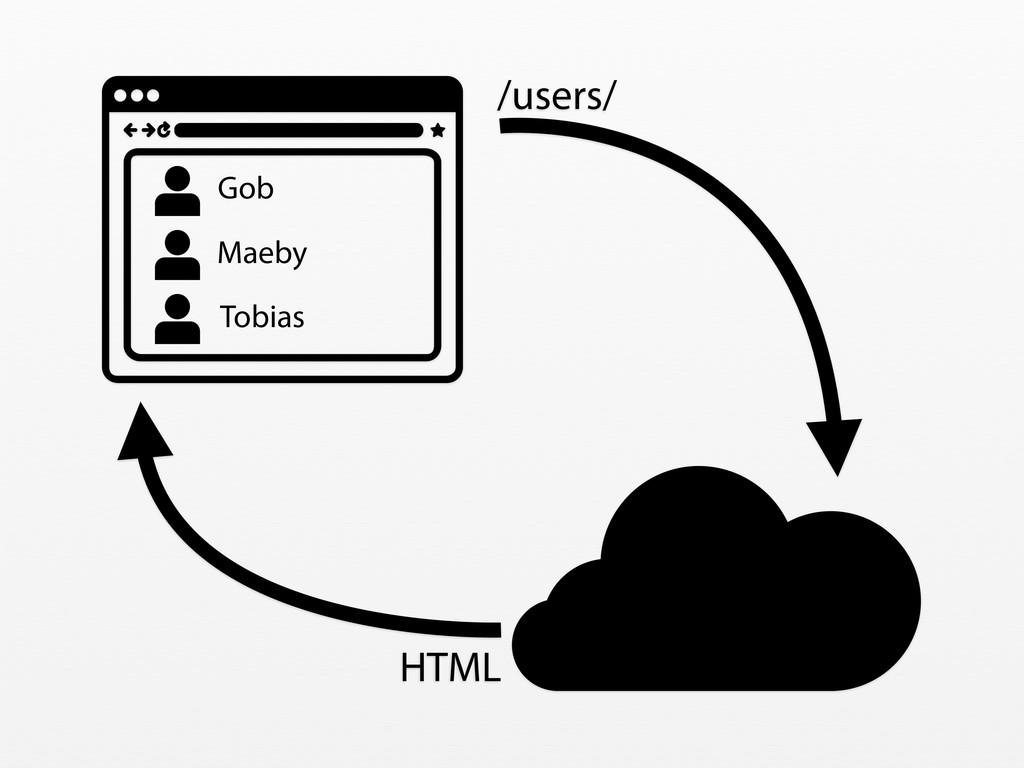 /users/ HTML Gob Maeby Tobias