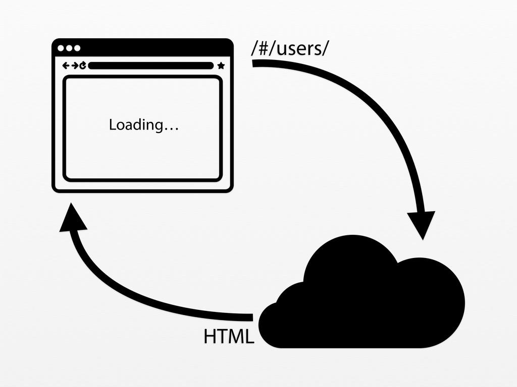 /#/users/ HTML Loading…