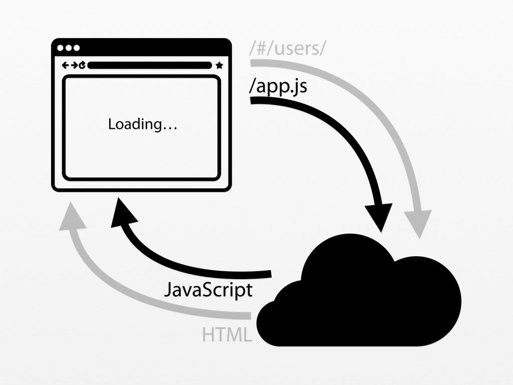 /#/users/ HTML Loading… /app.js JavaScript
